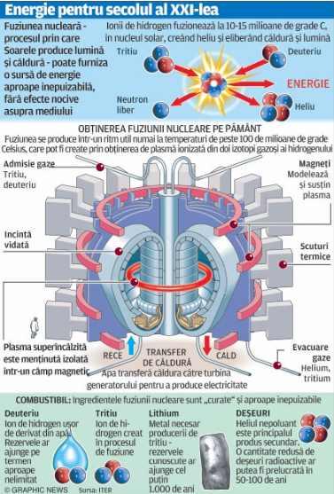Primul reactor de fuziune nucleara