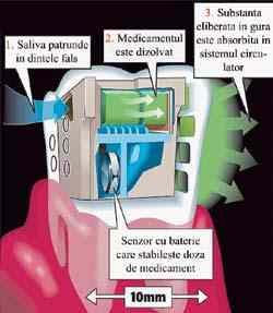 DINTE REVOLUTIONAR CARE ADMINISTREAZA MEDICAMENTE
